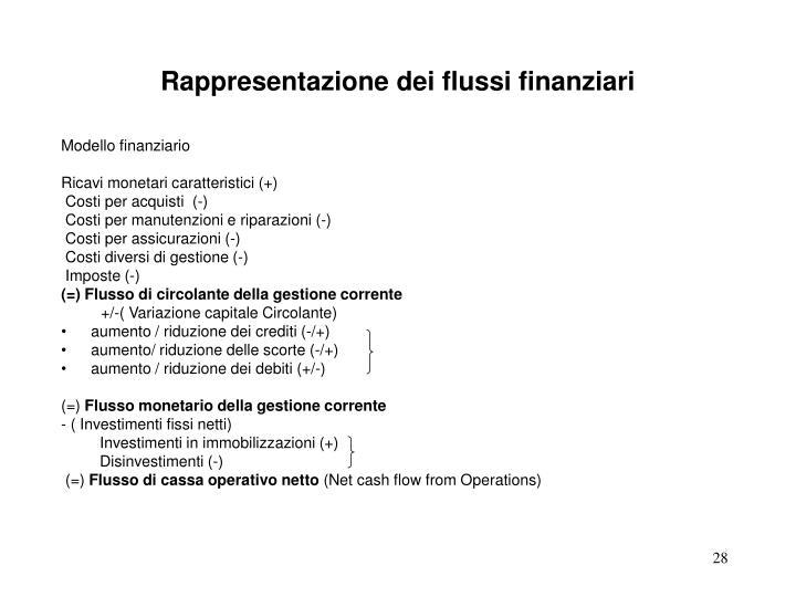 Rappresentazione dei flussi finanziari