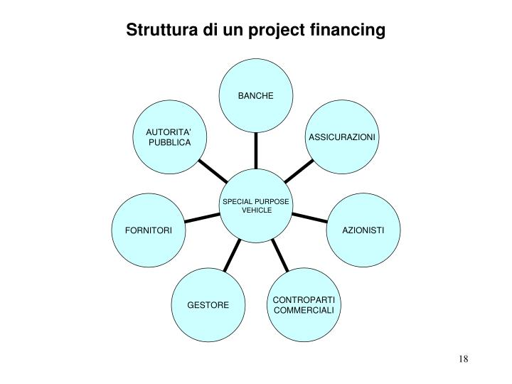 Struttura di un project
