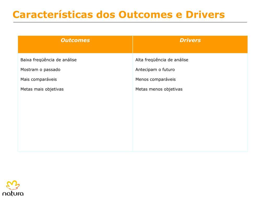 Características dos Outcomes e Drivers