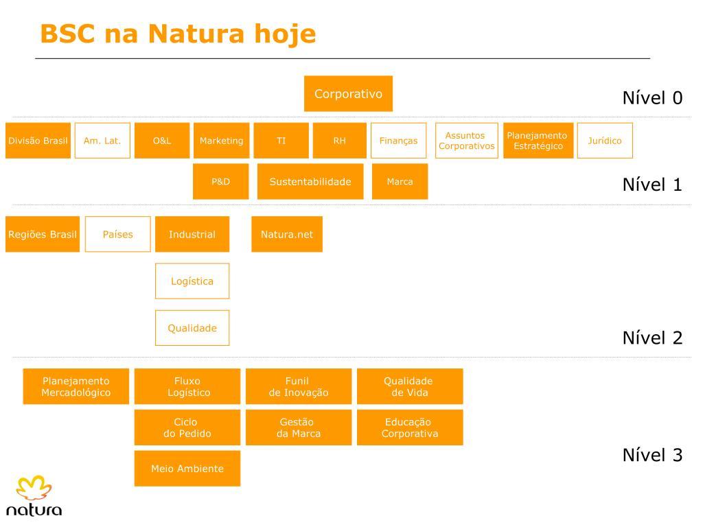BSC na Natura hoje