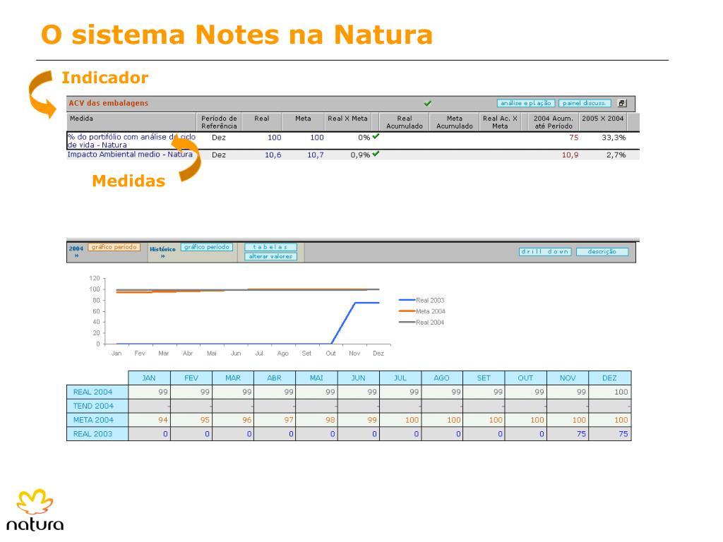 O sistema Notes na Natura