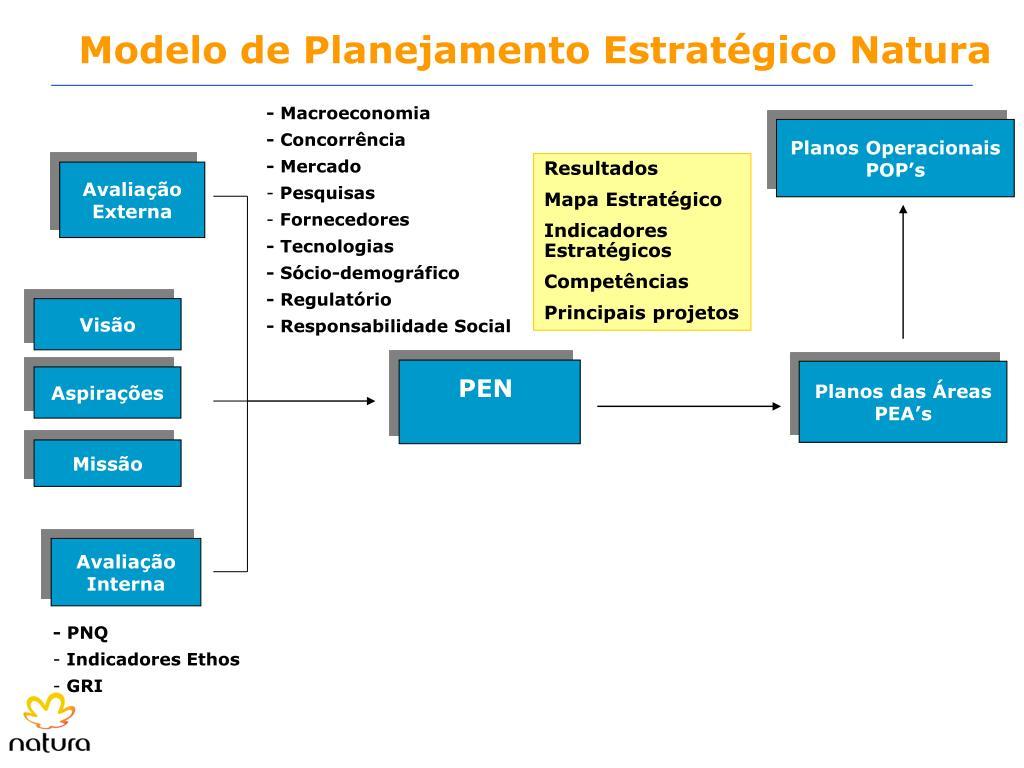 Planos Operacionais