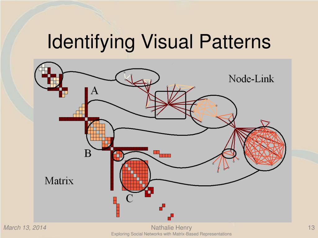Identifying Visual Patterns