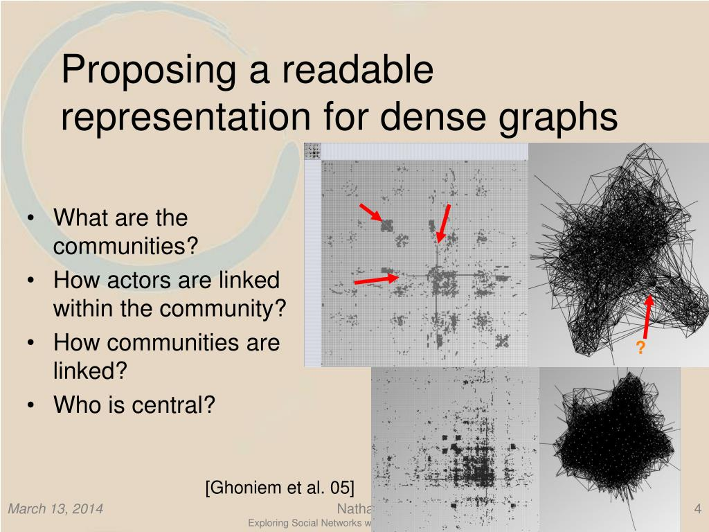 Proposing a readable representation for dense graphs