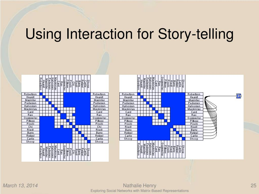 Using Interaction for Story-telling