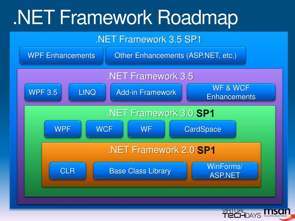 .NET Framework Roadmap