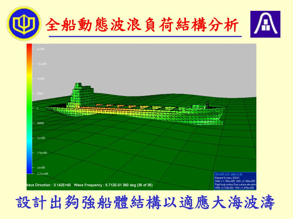 全船動態波浪負荷結構分析