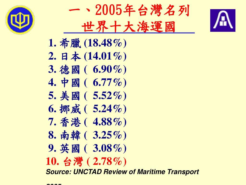 一、2005年台灣名列