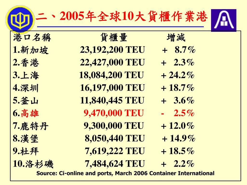 二、2005年全球10大貨櫃作業港