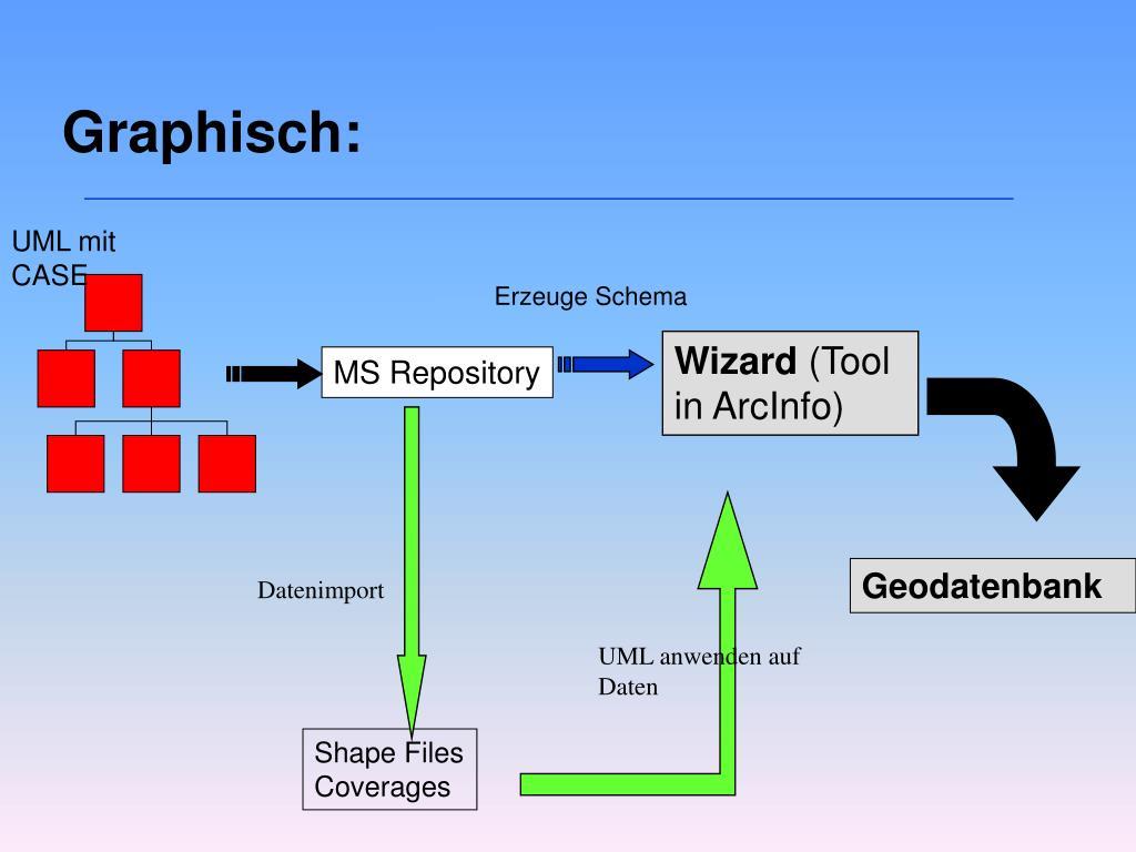 Graphisch:
