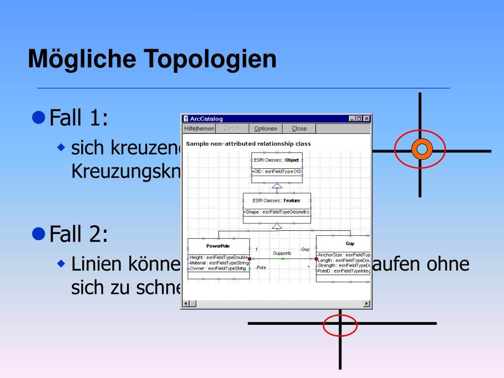 Mögliche Topologien
