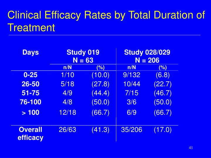 Clinical Efficacy Rates by Total Duration of Treatment