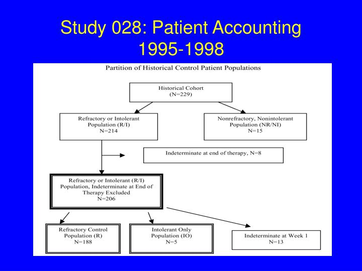 Study 028: Patient Accounting