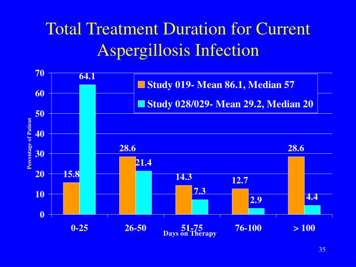 Total Treatment Duration for Current Aspergillosis Infection