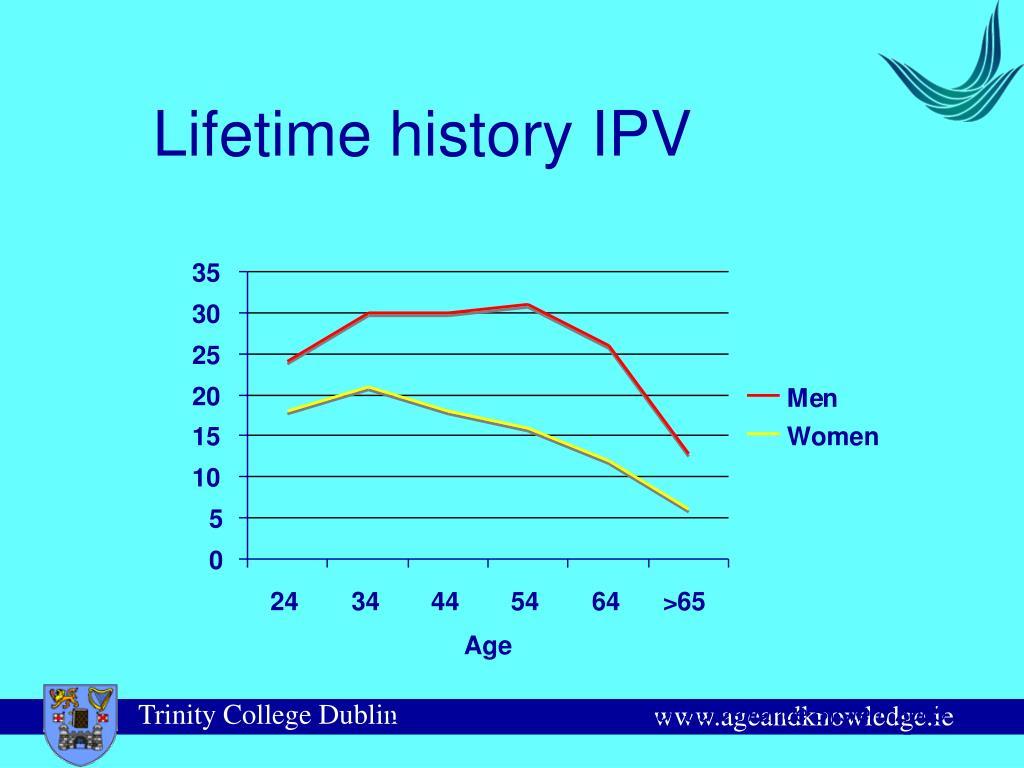 Lifetime history IPV