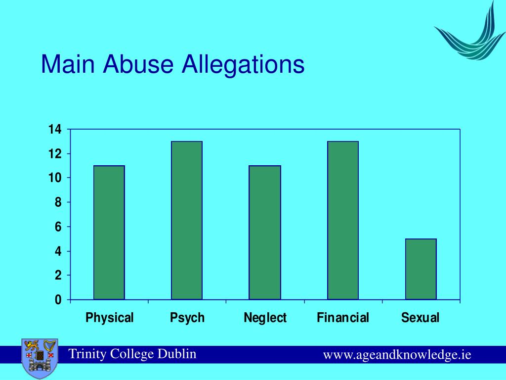 Main Abuse Allegations