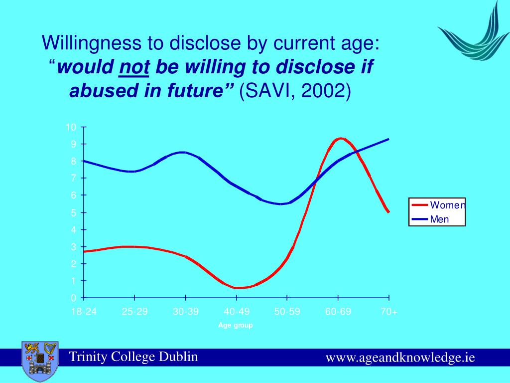 Willingness to disclose by current age: ""
