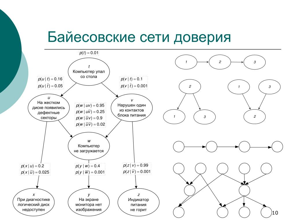 Байесовские сети доверия