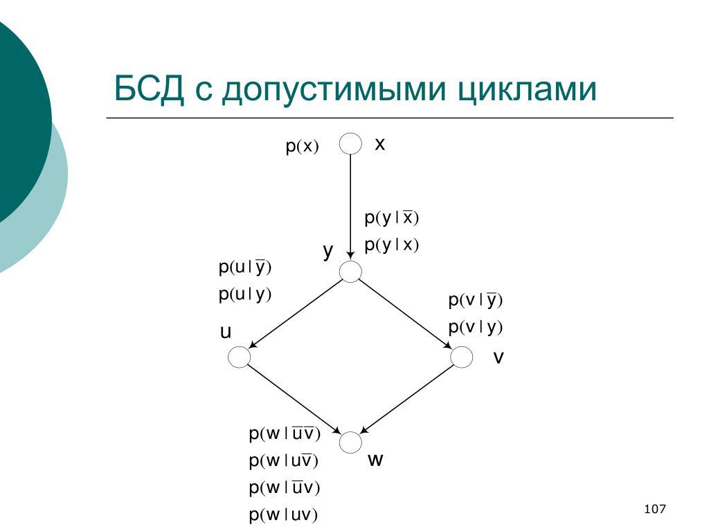 БСД с допустимыми циклами