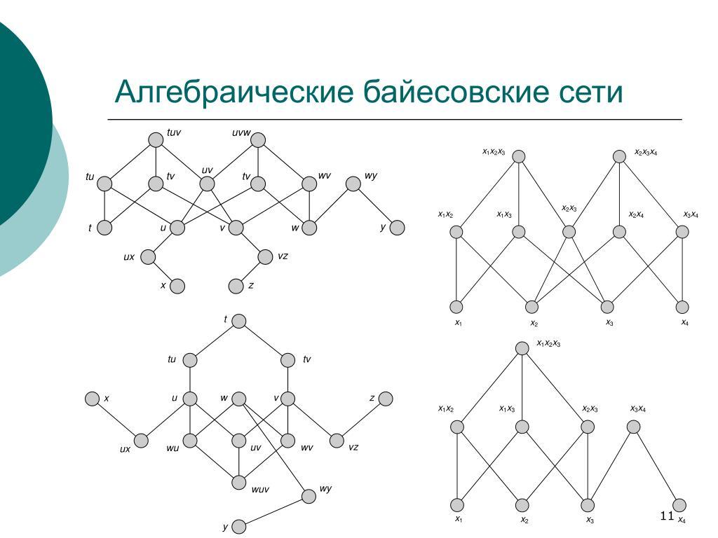 Алгебраические байесовские сети