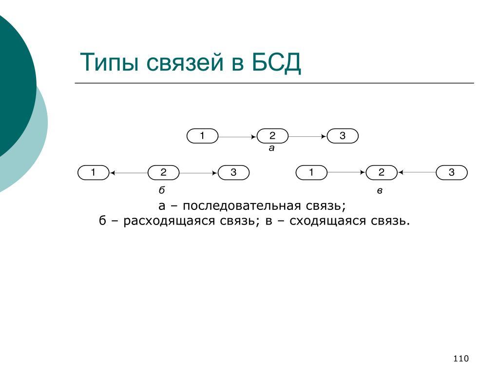Типы связей в БСД