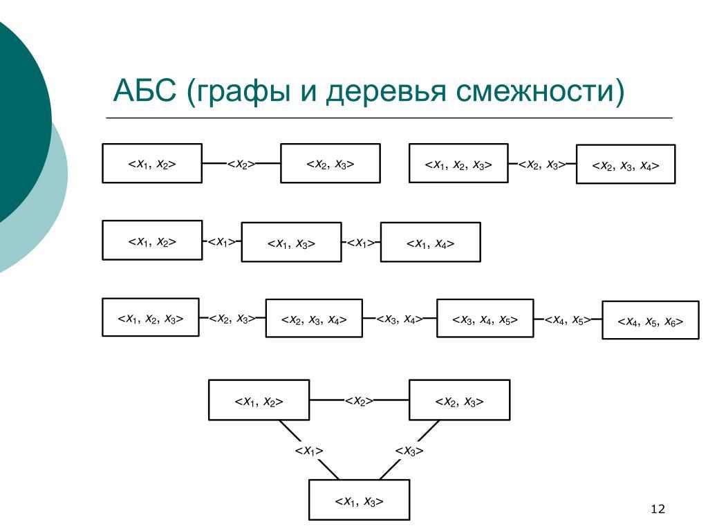 АБС (графы и деревья смежности)