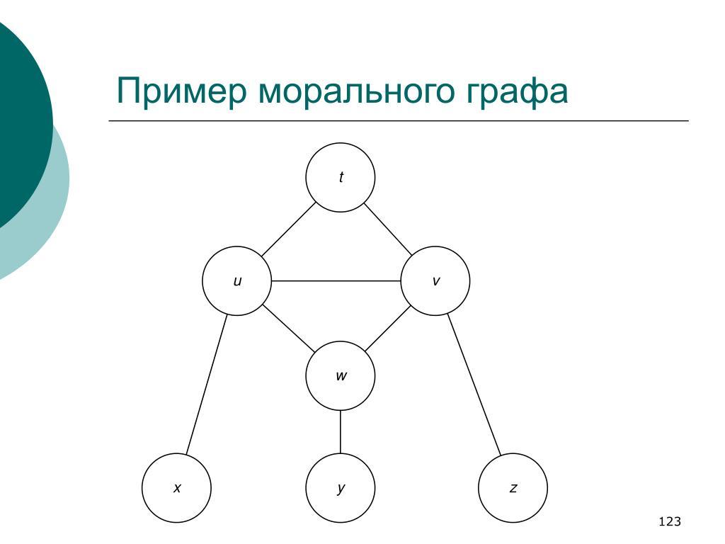 Пример морального графа
