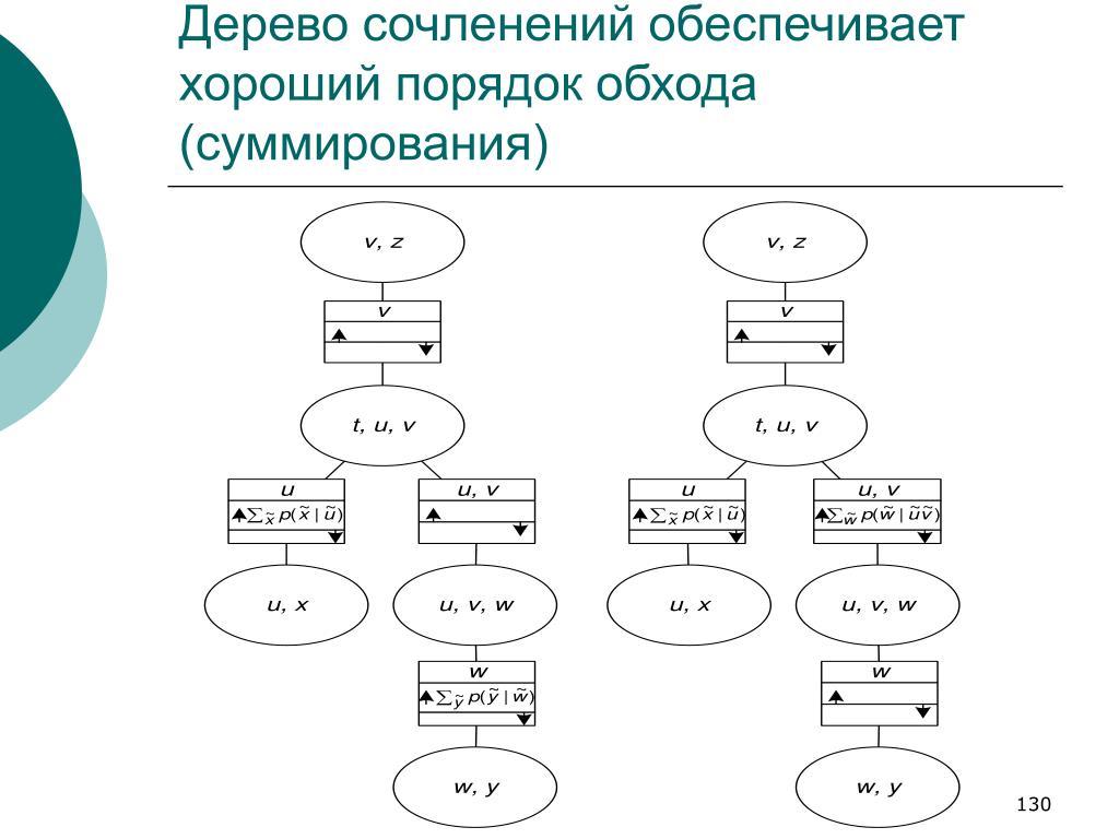 Дерево сочленений обеспечивает хороший порядок обхода (суммирования)