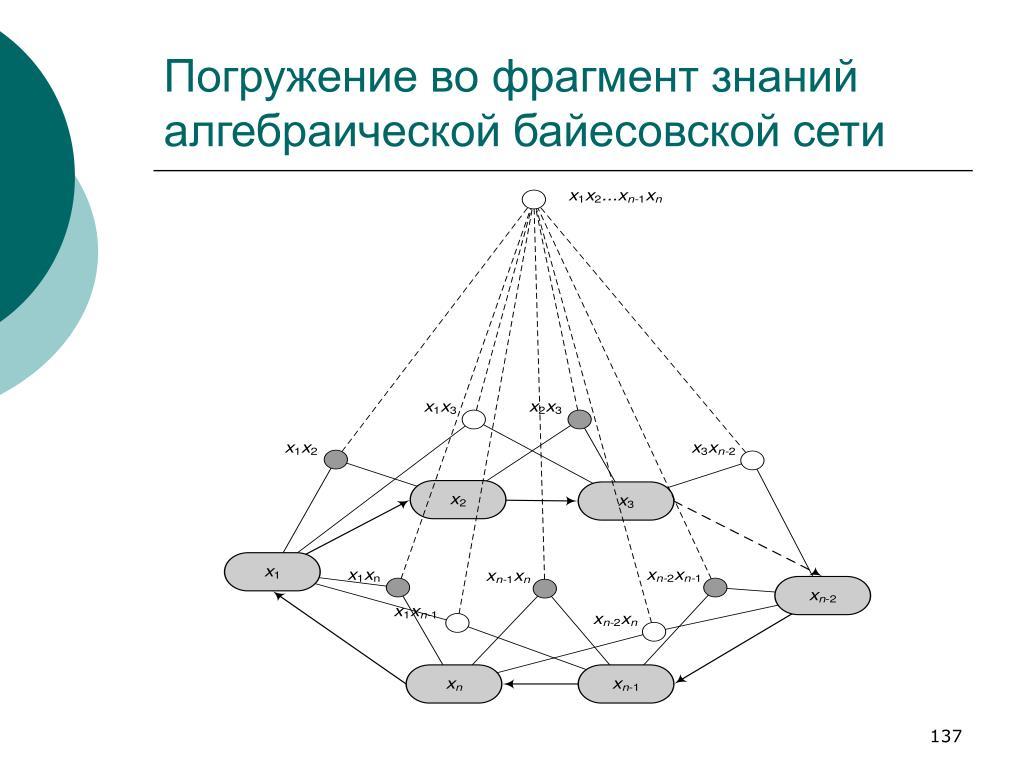 Погружение во фрагмент знаний алгебраической байесовской сети
