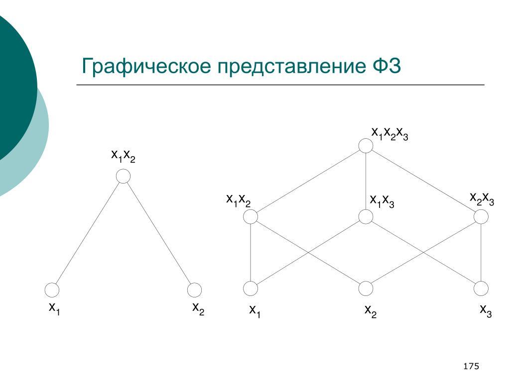 Графическое представление ФЗ
