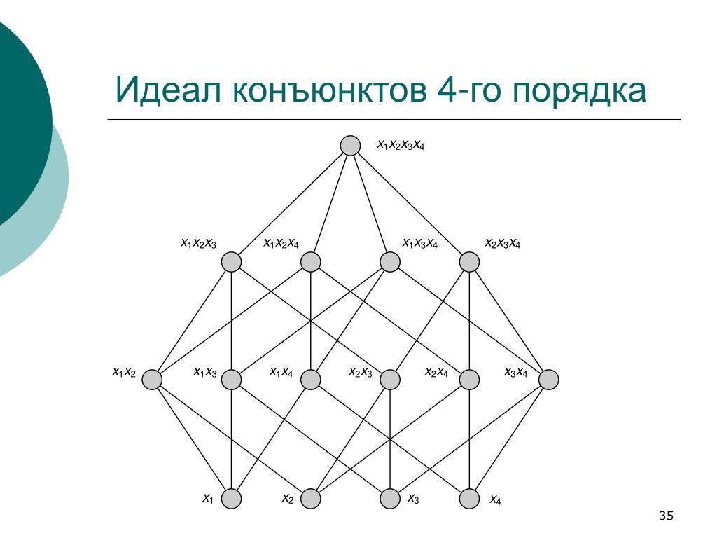 Идеал конъюнктов 4-го порядка