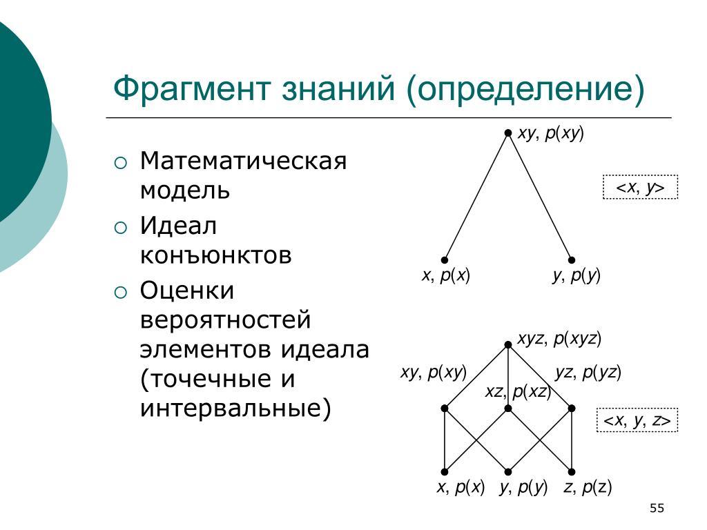 Фрагмент знаний (определение)