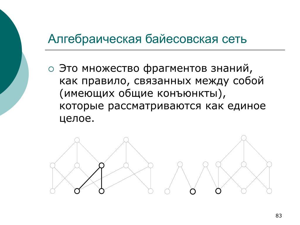 Алгебраическая байесовская сеть