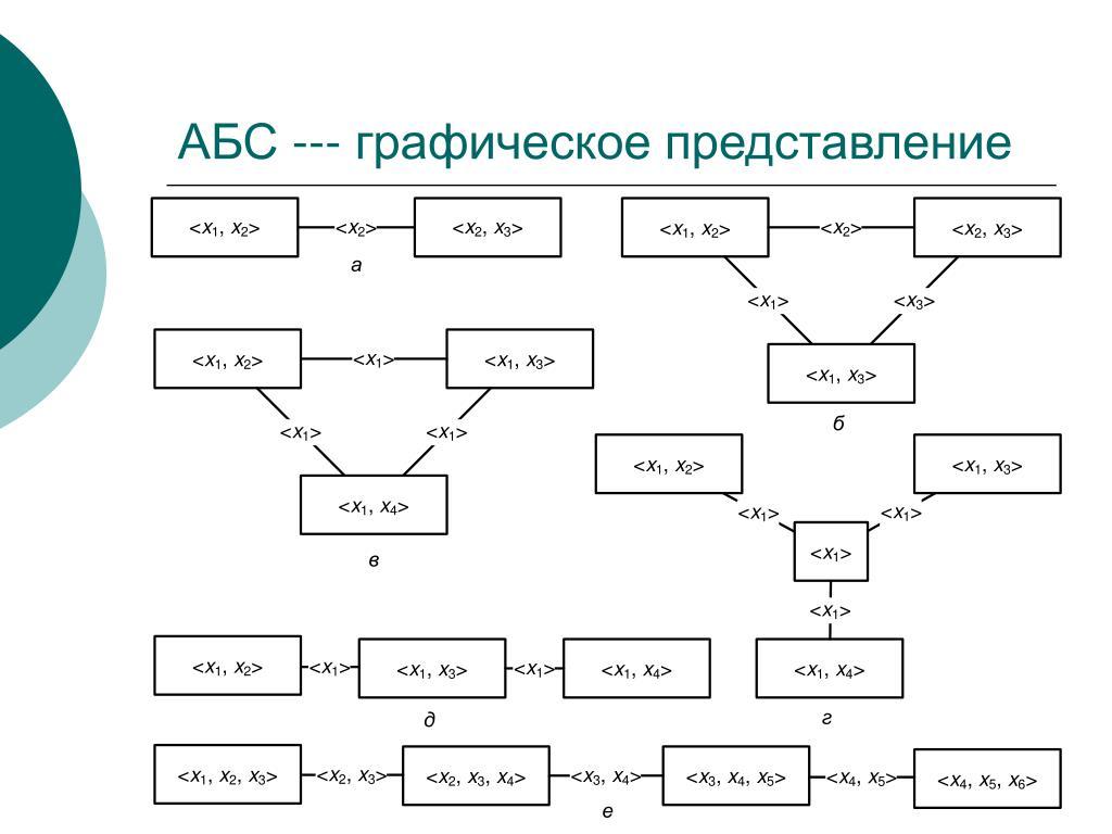 АБС --- графическое представление
