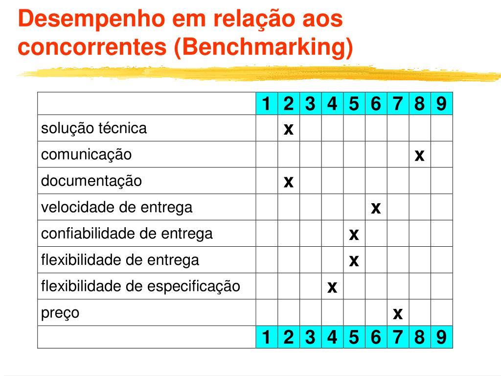 Desempenho em relação aos concorrentes (Benchmarking)
