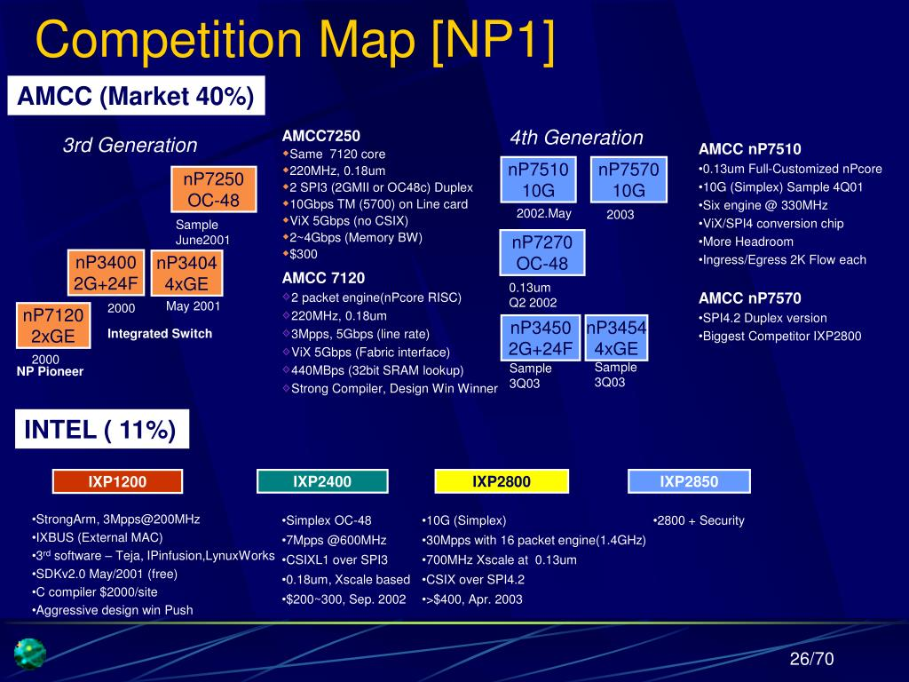 Competition Map [NP1]