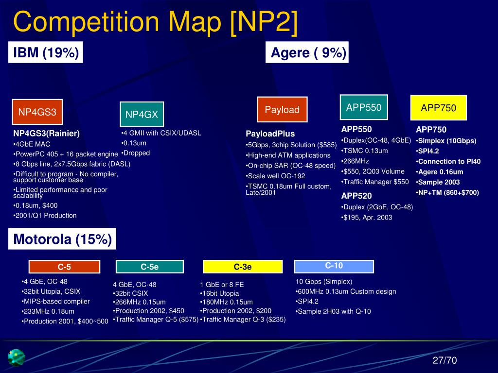 Competition Map [NP2]