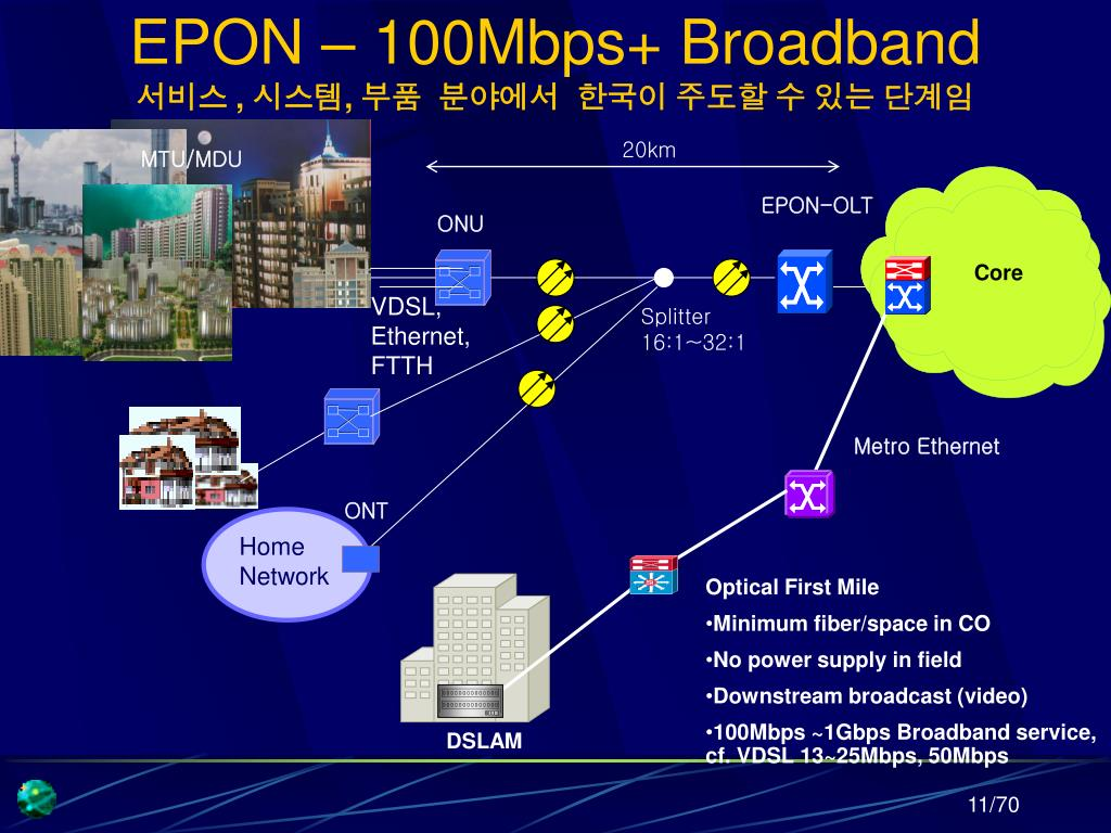 EPON – 100Mbps+ Broadband