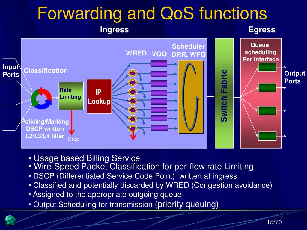 Forwarding and QoS functions