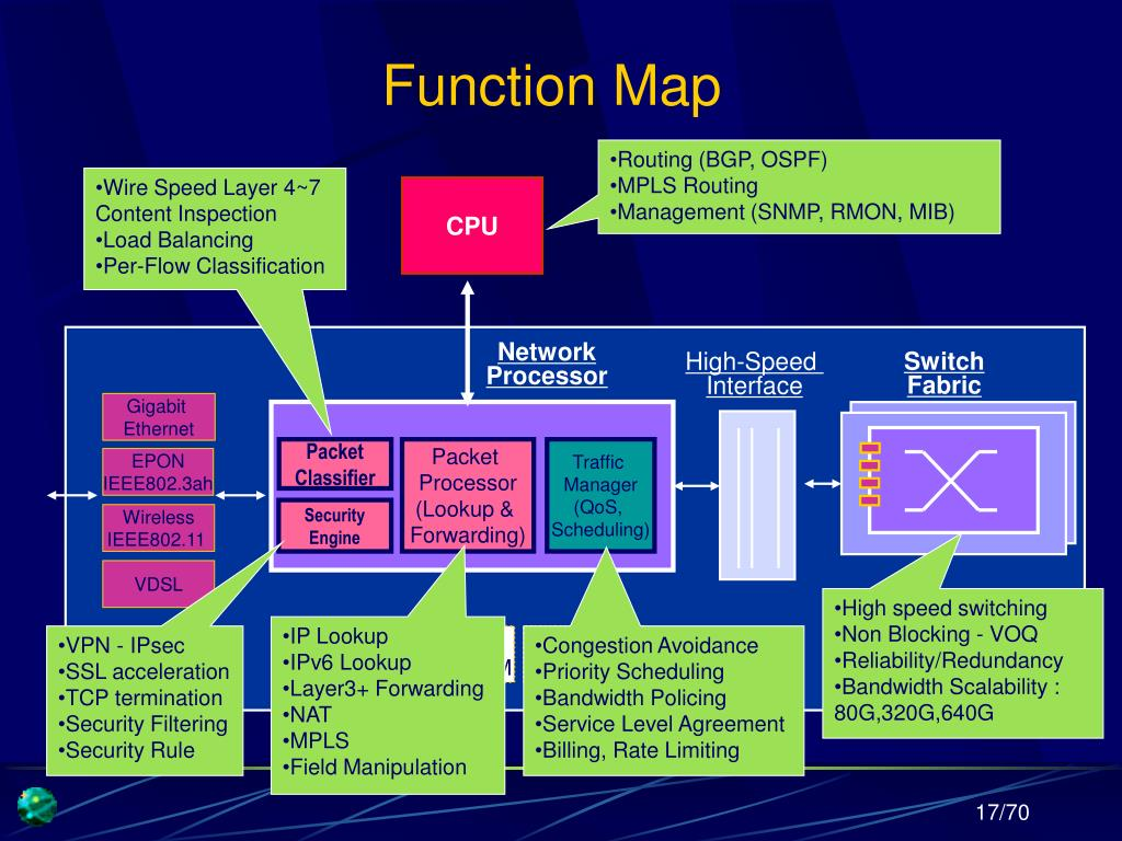 Function Map