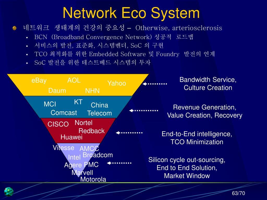 Network Eco