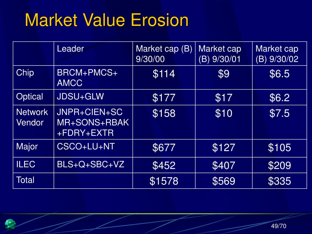 Market Value Erosion