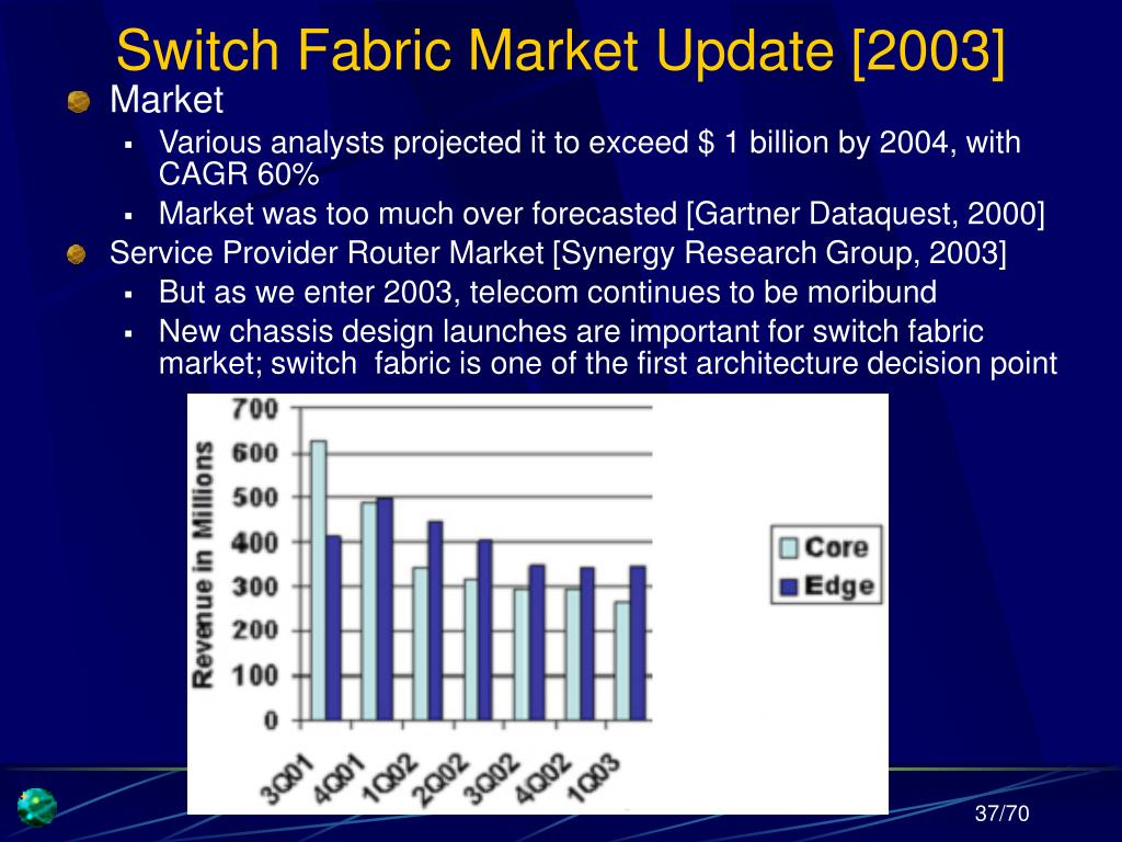 Switch Fabric Market Update [2003]