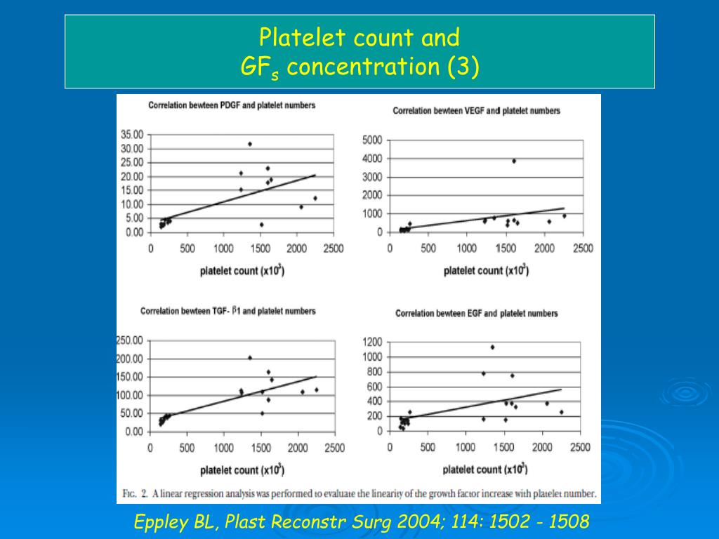 Platelet count and