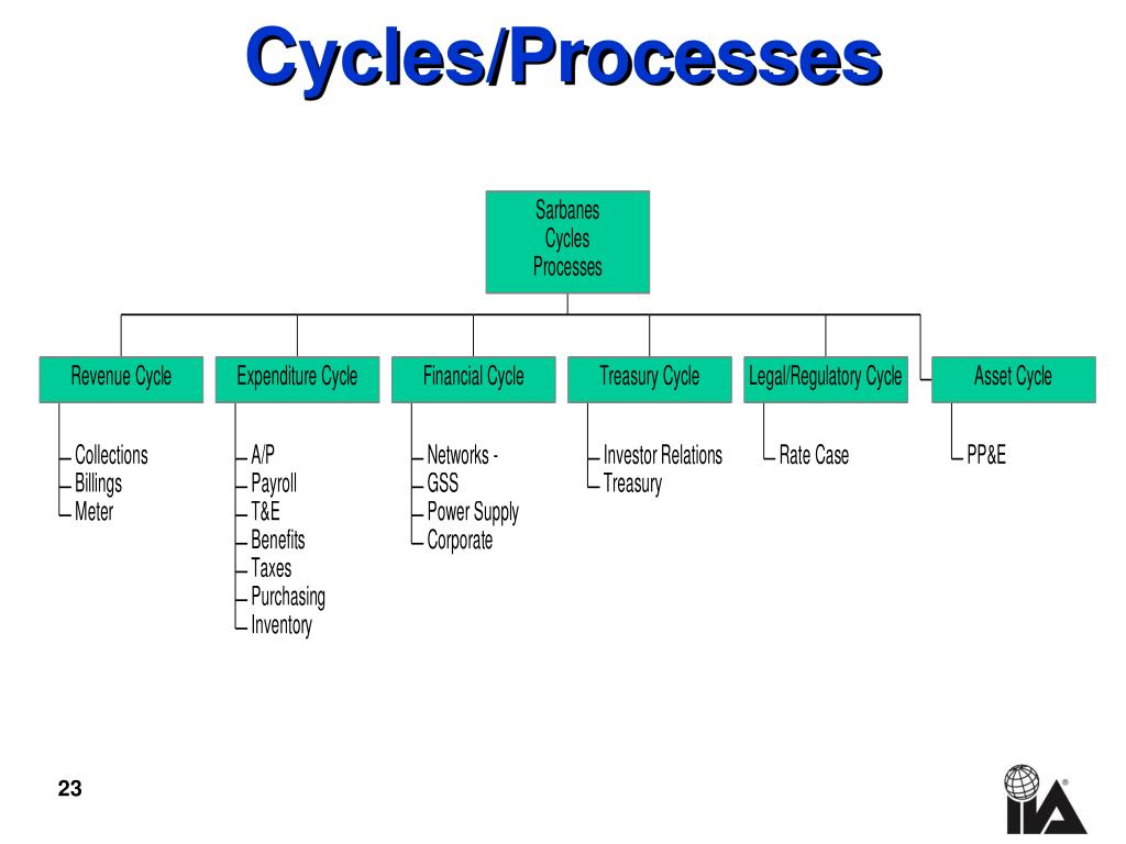 Cycles/Processes