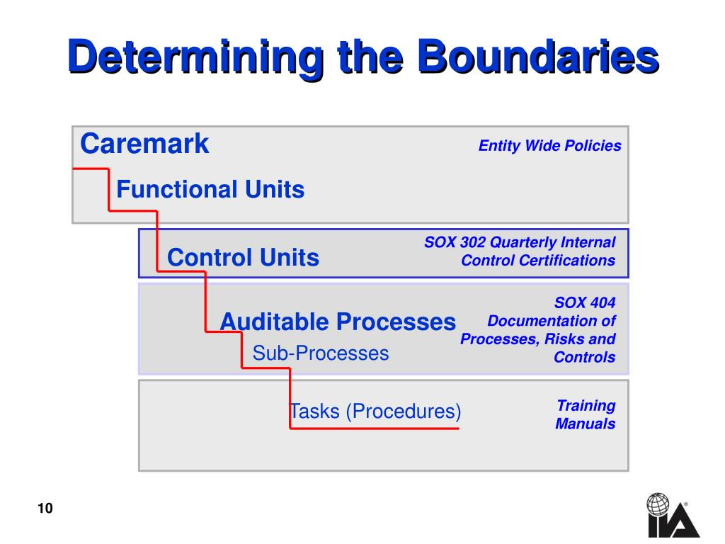 Determining the Boundaries