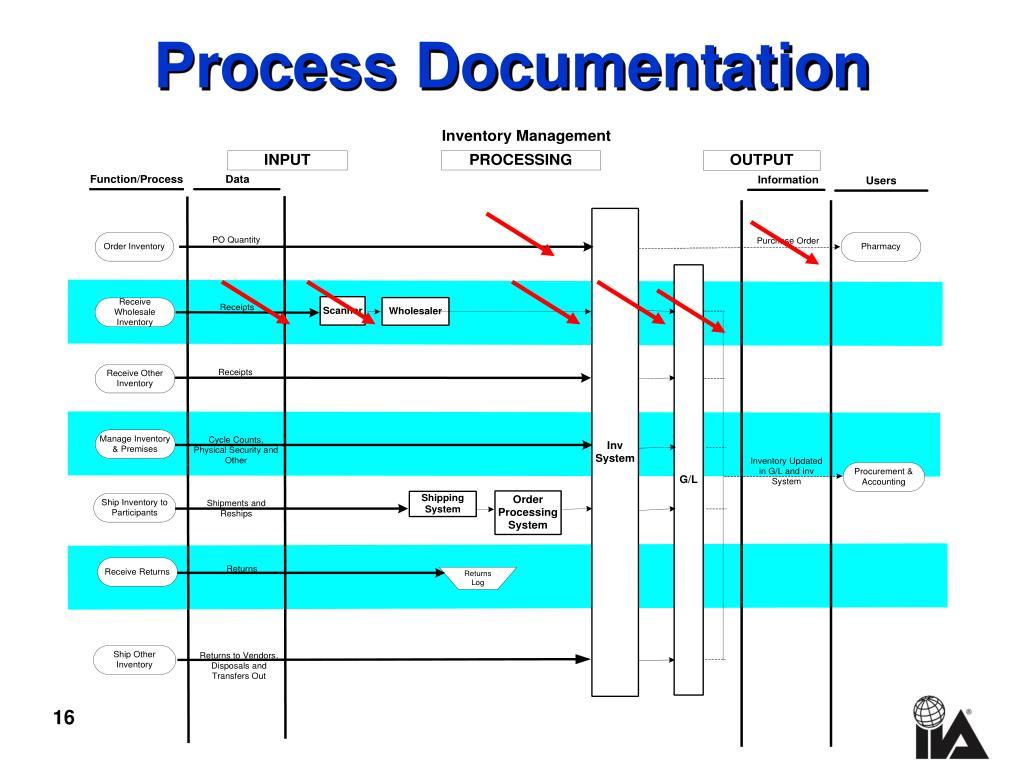 Process Documentation