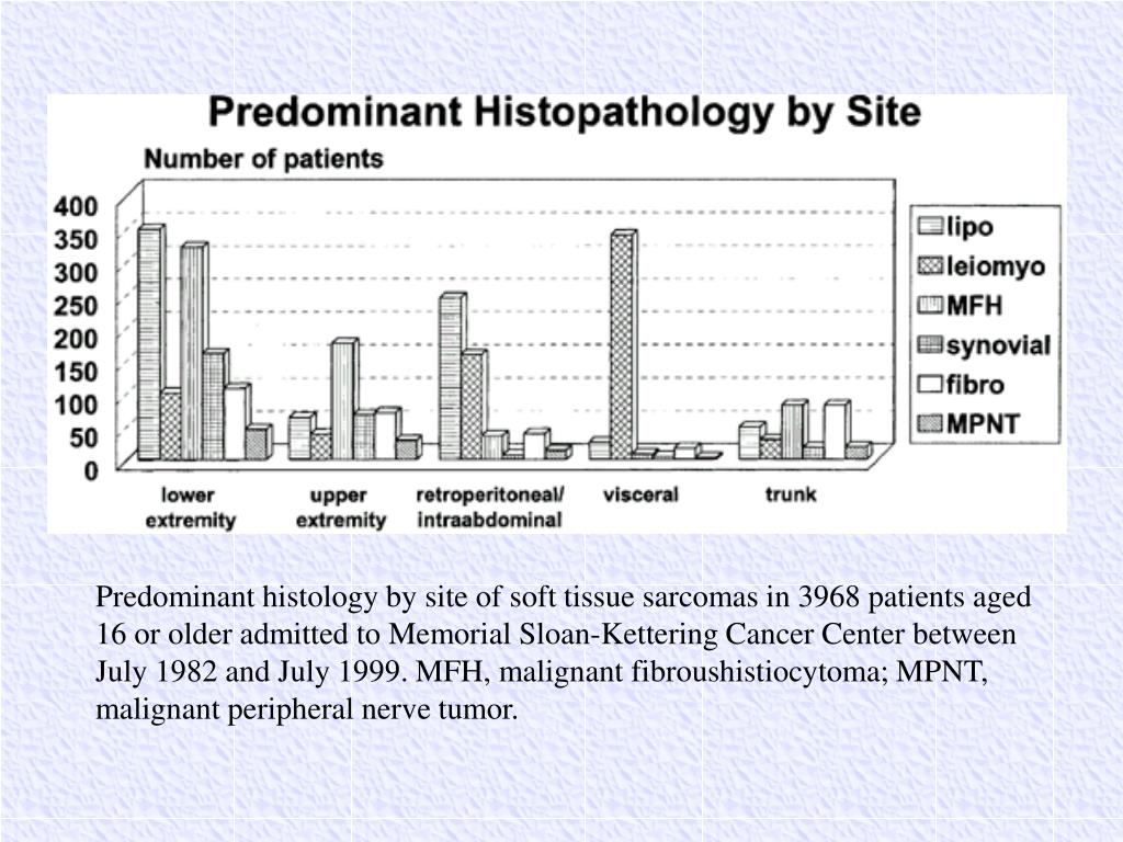 Predominant histology by site of soft tissue sarcomas in 3968 patients aged 16 or older admitted to Memorial Sloan-Kettering Cancer Center between July 1982 and July 1999. MFH, malignant fibroushistiocytoma; MPNT, malignant peripheral nerve tumor.