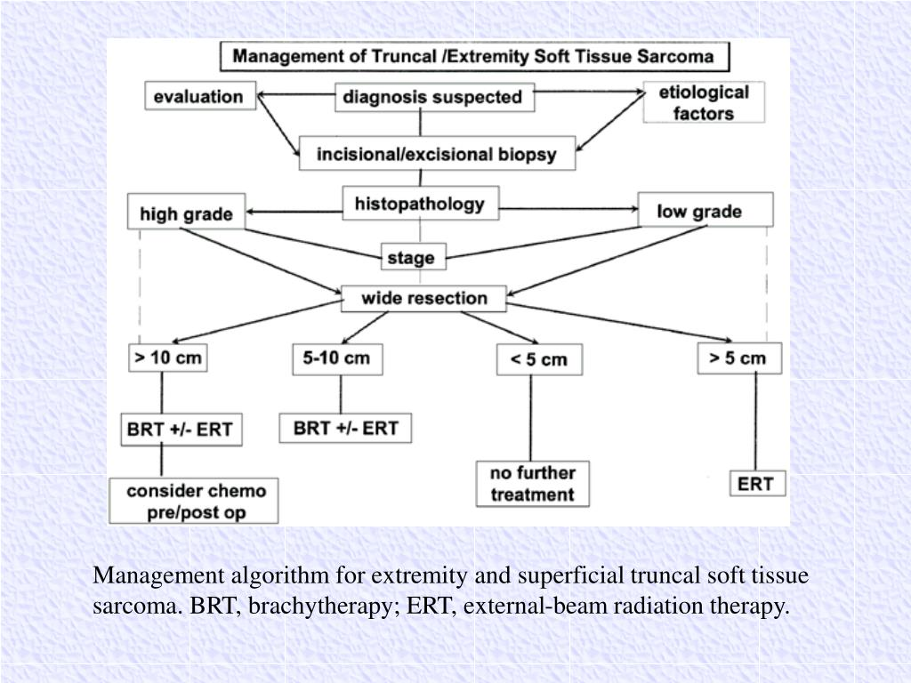 Management algorithm for extremity and superficial truncal soft tissue sarcoma. BRT, brachytherapy; ERT, external-beam radiation therapy.