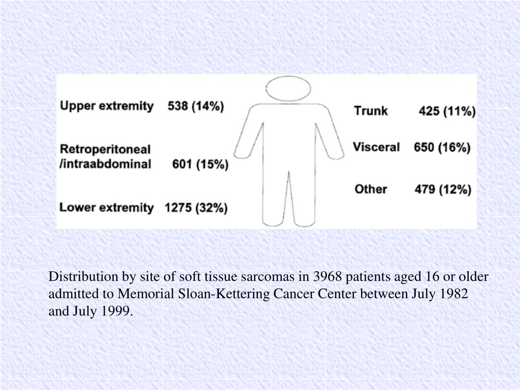 Distribution by site of soft tissue sarcomas in 3968 patients aged 16 or older admitted to Memorial Sloan-Kettering Cancer Center between July 1982 and July 1999.